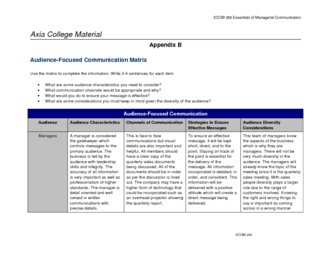 """complete the audience focused communication matrix located in appendix b using the following informa For a communication matrix template, see """"appendix b: communication matrix"""" on page 31 for a sample communication matrix, see """"appendix c: sample communication plan"""" on page 32 conflict management strategy — designed to make issues between project stakeholders more manageable."""